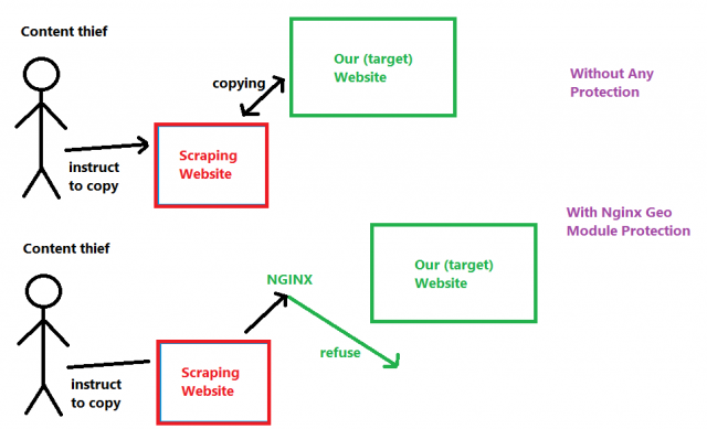 How to Prevent Web Scraping with Nginx, Mechanism
